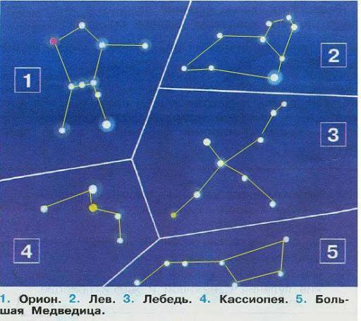 доклад о созвездиях для 2 класса