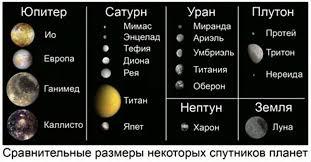 сообщение о спутниках планет